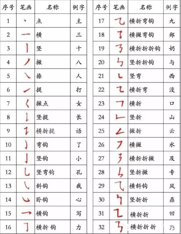 汉字笔画顺序表